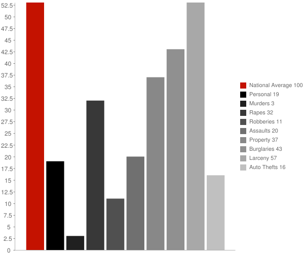 Elmer NJ Crime Statistics
