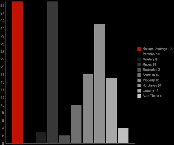 Fonda NY Crime Statistics