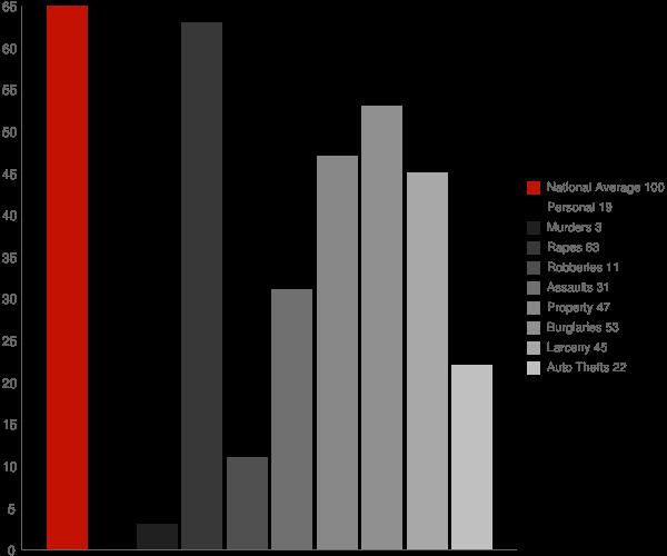 Pittsfield NH Crime Statistics