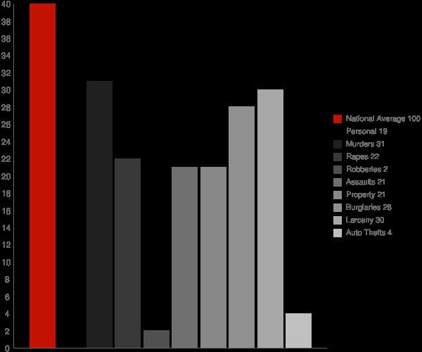 Savona NY Crime Statistics