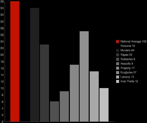 Ansonville NC Crime Statistics