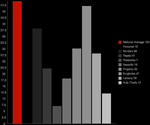 Choccolocco AL Crime Statistics