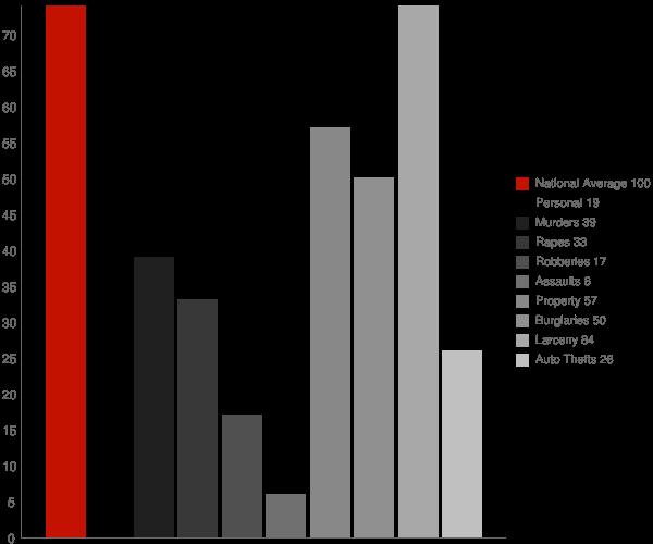 Hartselle AL Crime Statistics