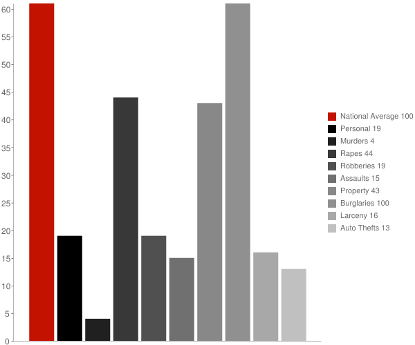 Mineral Springs AR Crime Statistics