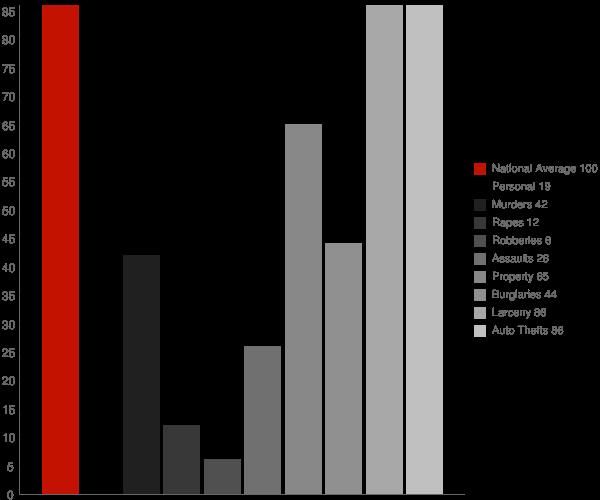 Ak Chin AZ Crime Statistics