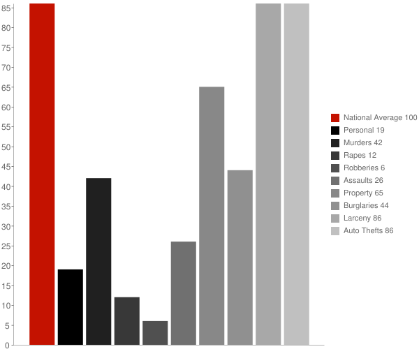 Maish Vaya AZ Crime Statistics