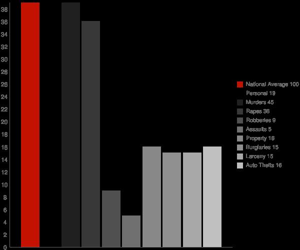 Aberdeen IN Crime Statistics