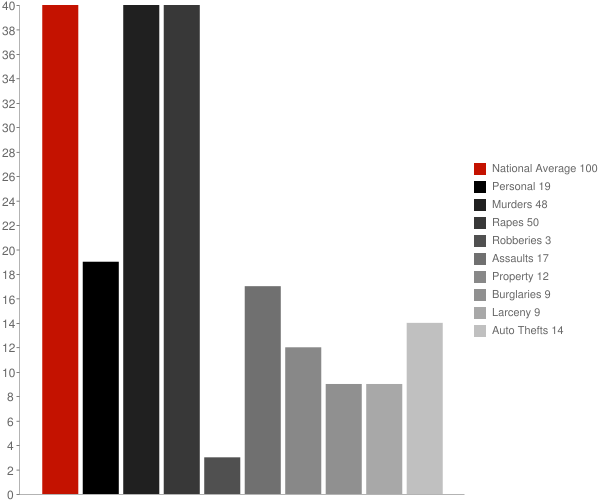 Toccopola MS Crime Statistics