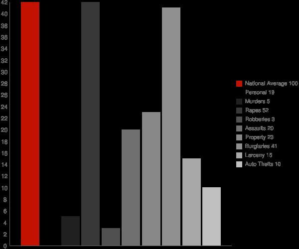 Delight AR Crime Statistics