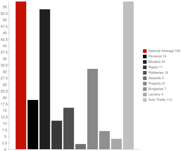 Dragoon AZ Crime Statistics