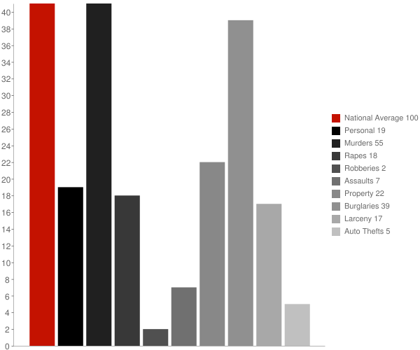 Cumminsville NY Crime Statistics