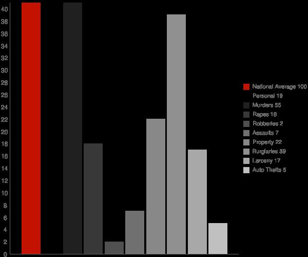 Woodsville NY Crime Statistics
