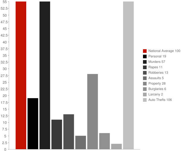 Mescal AZ Crime Statistics