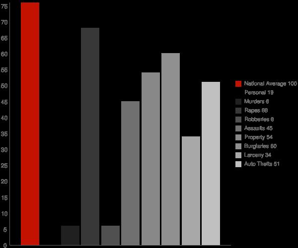 Regan ND Crime Statistics