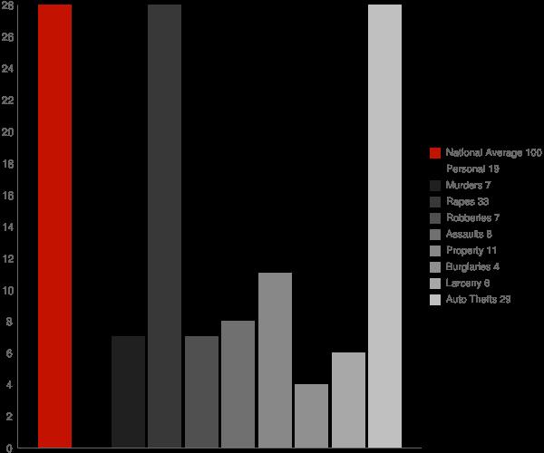 Clarysville MD Crime Statistics