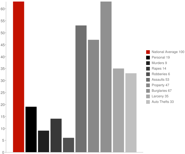 Lumberport WV Crime Statistics