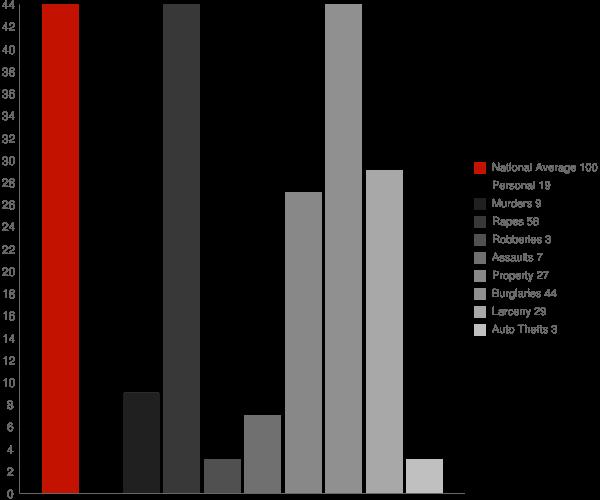 Chaumont NY Crime Statistics