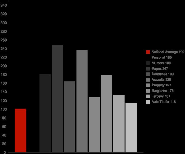 Grand Rapids MI Crime Statistics