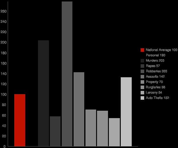 Valinda CA Crime Statistics