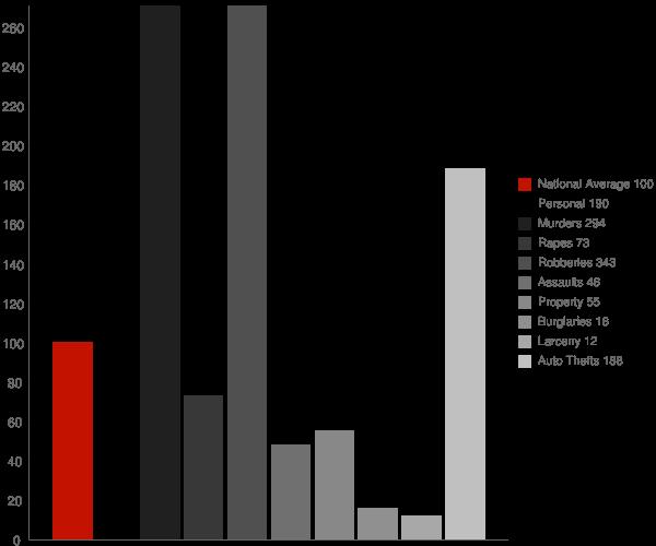 Agua Dulce CA Crime Statistics