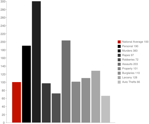 Easton MD Crime Statistics
