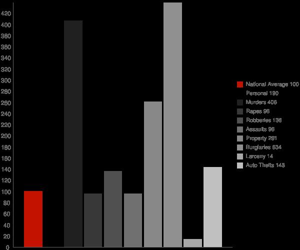 Dundarrach NC Crime Statistics