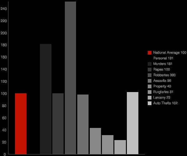 Acton CA Crime Statistics