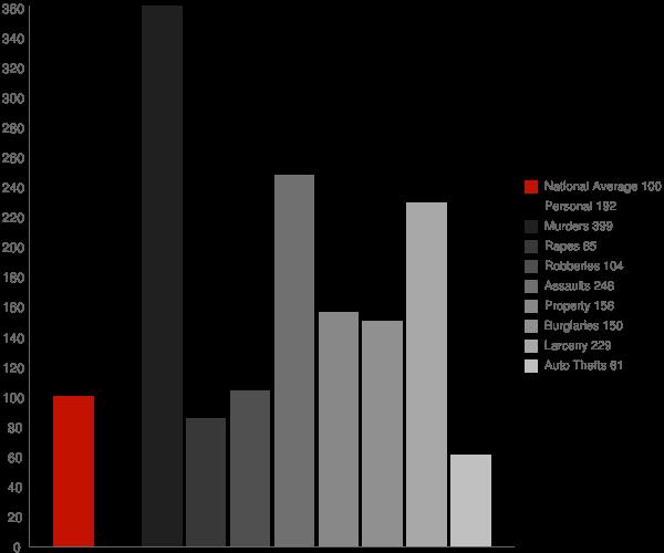 Greenville AL Crime Statistics