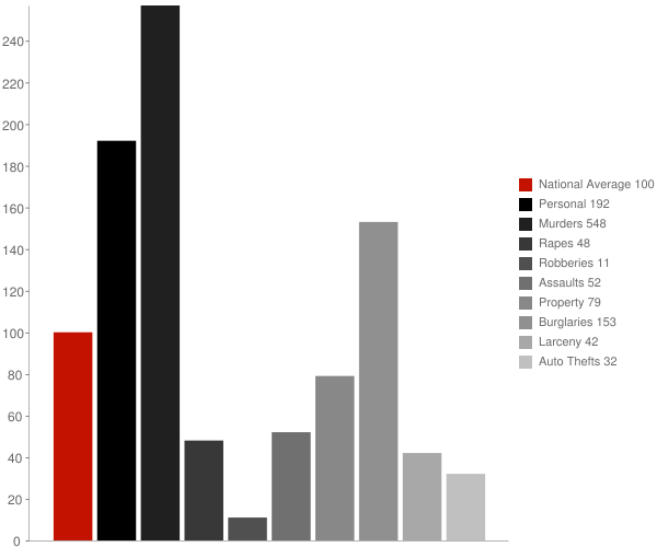Harrell AR Crime Statistics