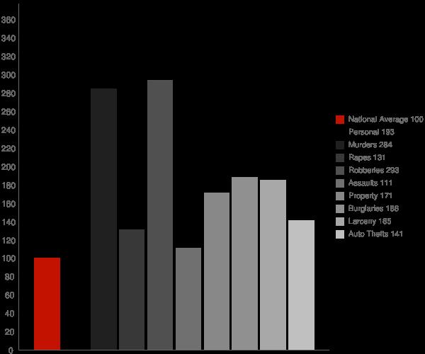 Savannah GA Crime Statistics