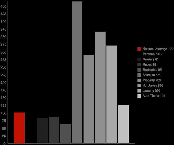 Edgewater AL Crime Statistics