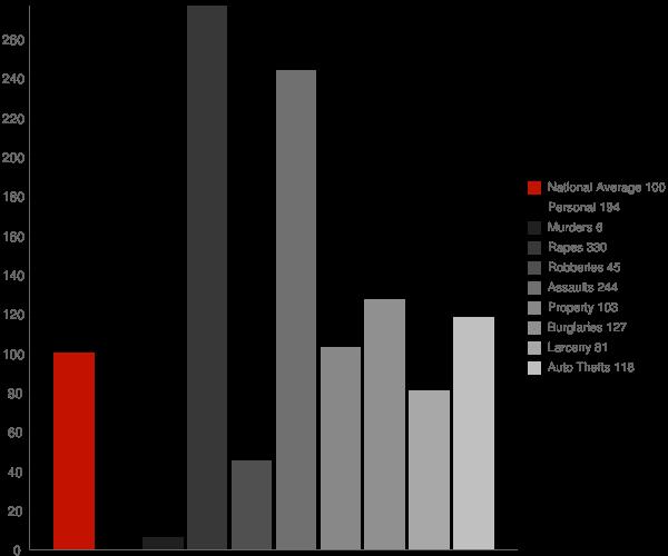 Hurlock MD Crime Statistics