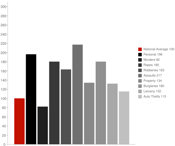Worcester MA Crime Statistics
