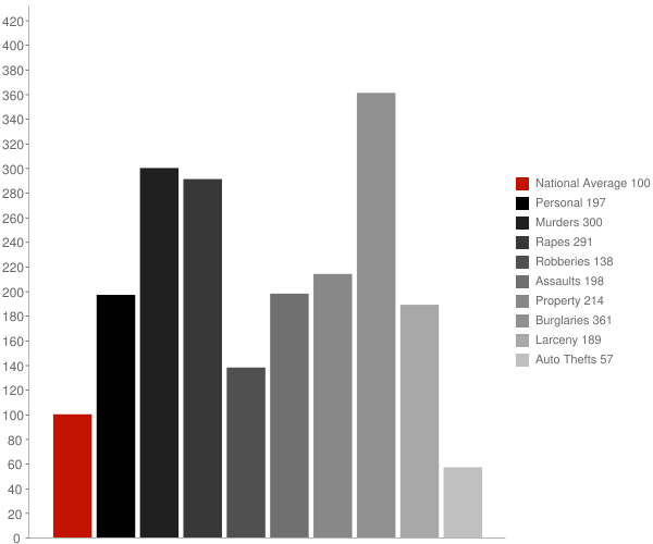 Tuskegee AL Crime Statistics