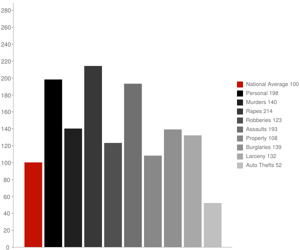Pensacola FL Crime Statistics