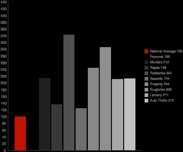 Durham NC Crime Statistics
