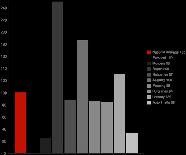 Smyrna DE Crime Statistics