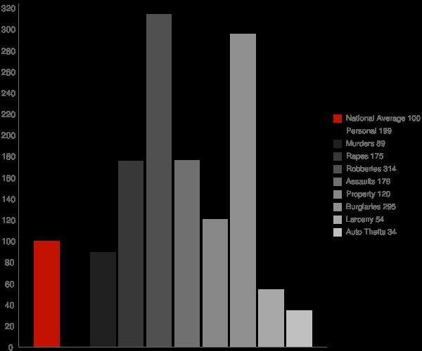 Fruitridge Pocket CA Crime Statistics