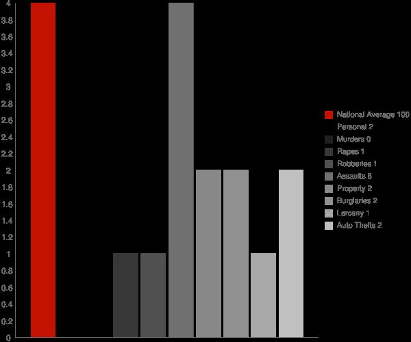 Aurora IN Crime Statistics