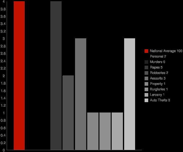 Fulton IN Crime Statistics