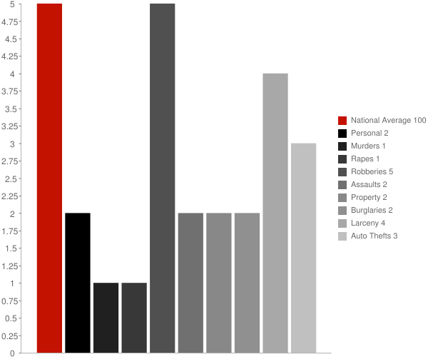 Pearlington MS Crime Statistics