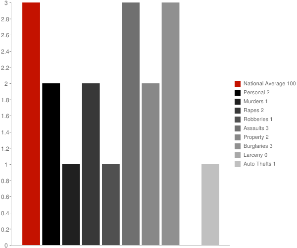 Cumberland Gap TN Crime Statistics