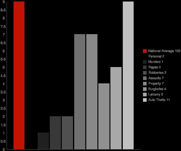 Osyka MS Crime Statistics