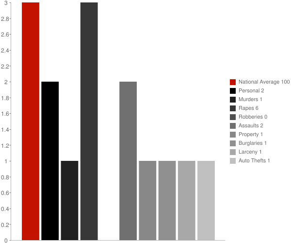 East Enterprise IN Crime Statistics