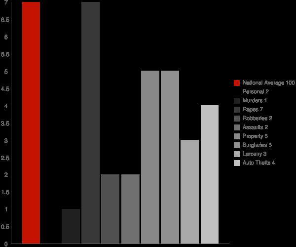 Helena MS Crime Statistics