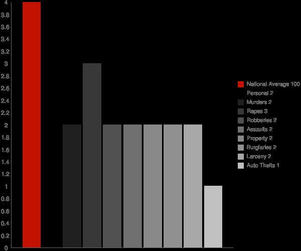 Babylon NY Crime Statistics