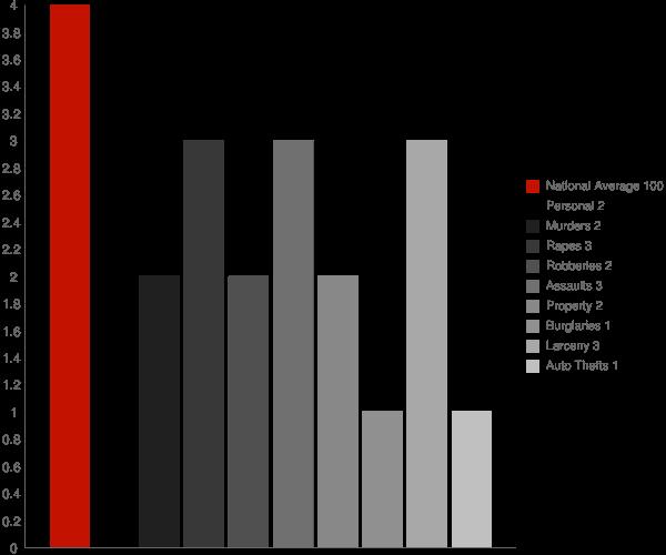 Islip NY Crime Statistics