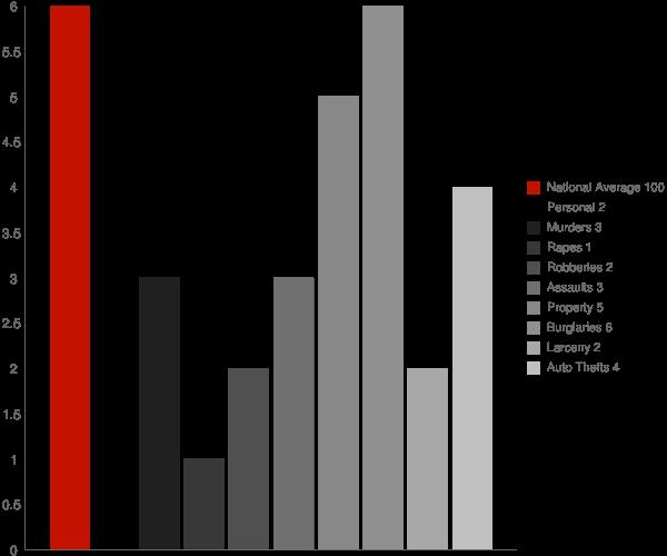 Fritz Creek AK Crime Statistics