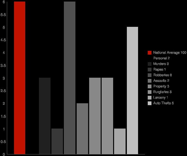 Diamondhead MS Crime Statistics