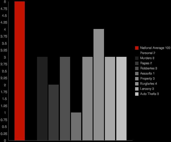 Tenakee Springs AK Crime Statistics
